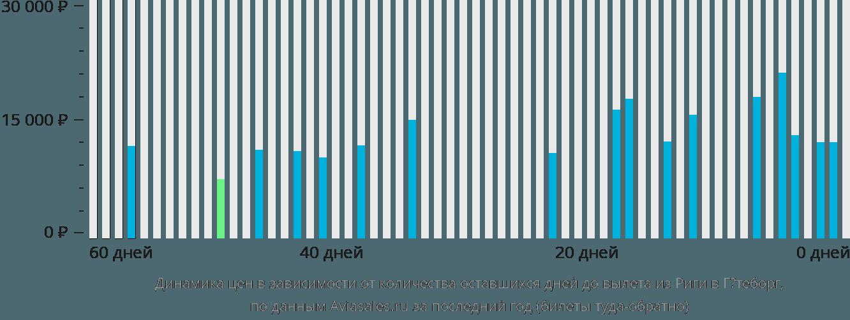 Динамика цен в зависимости от количества оставшихся дней до вылета из Риги в Гётеборг
