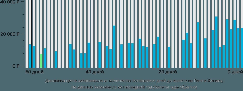 Динамика цен в зависимости от количества оставшихся дней до вылета из Риги в Женеву