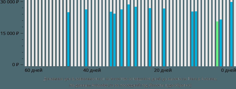 Динамика цен в зависимости от количества оставшихся дней до вылета из Риги в Аланию