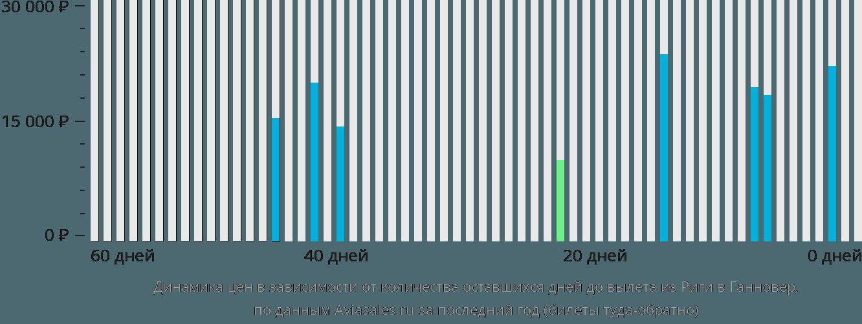 Динамика цен в зависимости от количества оставшихся дней до вылета из Риги в Ганновер