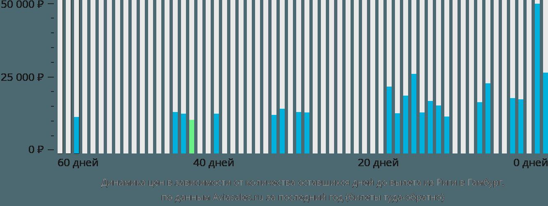 Динамика цен в зависимости от количества оставшихся дней до вылета из Риги в Гамбург