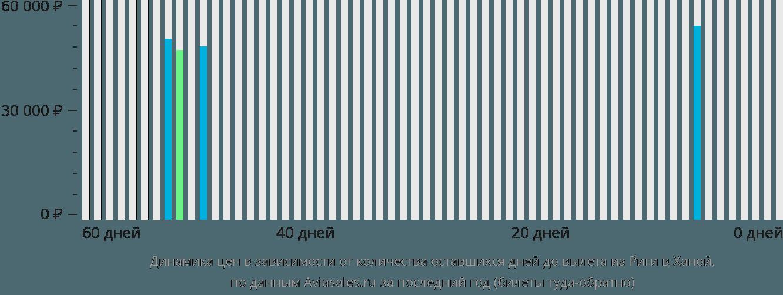 Динамика цен в зависимости от количества оставшихся дней до вылета из Риги в Ханой