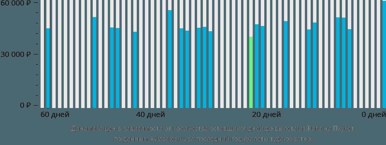 Динамика цен в зависимости от количества оставшихся дней до вылета из Риги на Пхукет