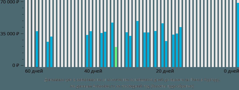 Динамика цен в зависимости от количества оставшихся дней до вылета из Риги в Хургаду