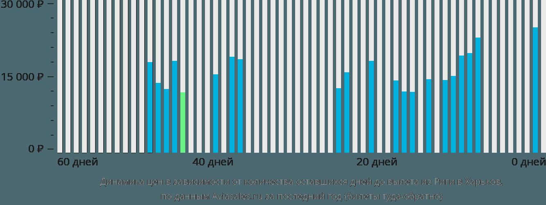 Динамика цен в зависимости от количества оставшихся дней до вылета из Риги в Харьков