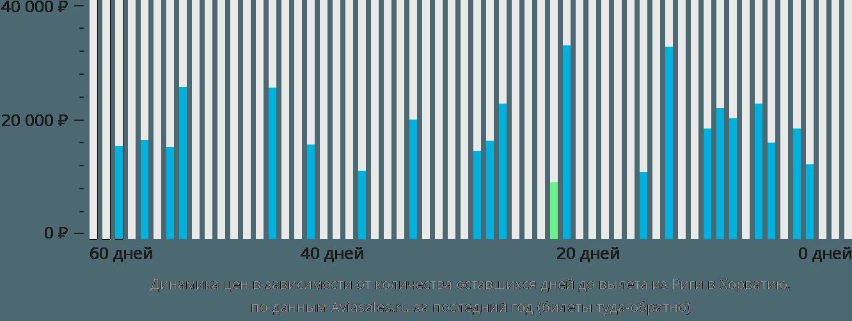 Динамика цен в зависимости от количества оставшихся дней до вылета из Риги в Хорватию