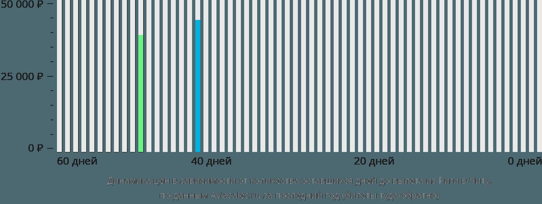 Динамика цен в зависимости от количества оставшихся дней до вылета из Риги в Читу