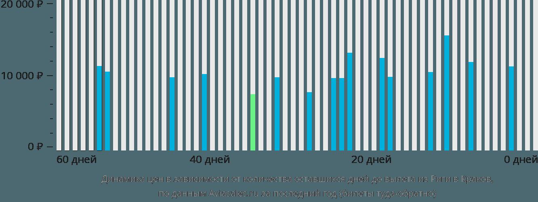 Динамика цен в зависимости от количества оставшихся дней до вылета из Риги в Краков