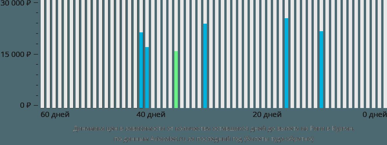 Динамика цен в зависимости от количества оставшихся дней до вылета из Риги в Курган