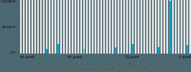Динамика цен в зависимости от количества оставшихся дней до вылета из Риги в Киров