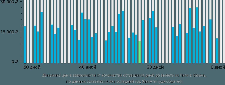 Динамика цен в зависимости от количества оставшихся дней до вылета из Риги в Казань
