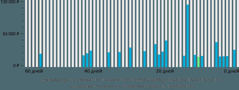 Динамика цен в зависимости от количества оставшихся дней до вылета из Риги в Казахстан