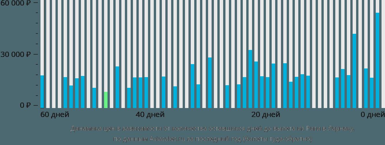 Динамика цен в зависимости от количества оставшихся дней до вылета из Риги в Ларнаку