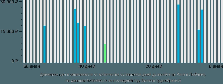 Динамика цен в зависимости от количества оставшихся дней до вылета из Риги в Любляну