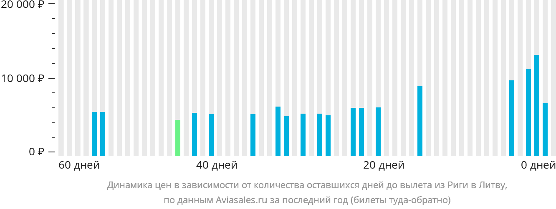 Динамика цен в зависимости от количества оставшихся дней до вылета из Риги в Литву