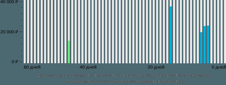 Динамика цен в зависимости от количества оставшихся дней до вылета из Риги в Люксембург