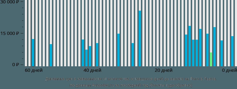Динамика цен в зависимости от количества оставшихся дней до вылета из Риги в Львов