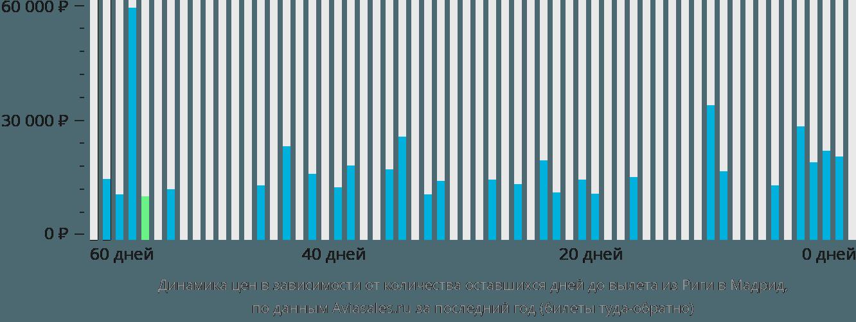 Динамика цен в зависимости от количества оставшихся дней до вылета из Риги в Мадрид
