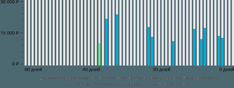Динамика цен в зависимости от количества оставшихся дней до вылета из Риги в Махачкалу