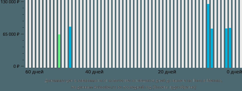 Динамика цен в зависимости от количества оставшихся дней до вылета из Риги в Мехико