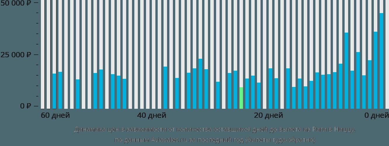Динамика цен в зависимости от количества оставшихся дней до вылета из Риги в Ниццу