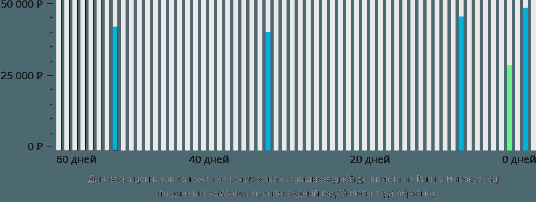 Динамика цен в зависимости от количества оставшихся дней до вылета из Риги в Новокузнецк