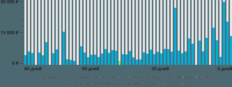 Динамика цен в зависимости от количества оставшихся дней до вылета из Риги в Норвегию