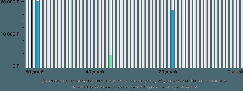 Динамика цен в зависимости от количества оставшихся дней до вылета из Риги в Ноттингем