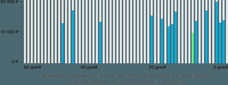 Динамика цен в зависимости от количества оставшихся дней до вылета из Риги в Нюрнберг