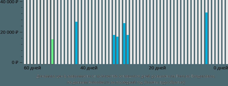 Динамика цен в зависимости от количества оставшихся дней до вылета из Риги во Владикавказ