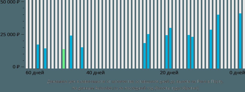 Динамика цен в зависимости от количества оставшихся дней до вылета из Риги в Порту