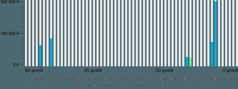 Динамика цен в зависимости от количества оставшихся дней до вылета из Риги в Петропавловск-Камчатский