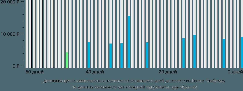 Динамика цен в зависимости от количества оставшихся дней до вылета из Риги в Клайпеду