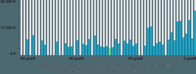 Динамика цен в зависимости от количества оставшихся дней до вылета из Риги в Польшу