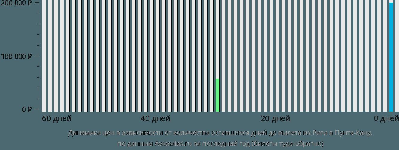 Динамика цен в зависимости от количества оставшихся дней до вылета из Риги в Пунта-Кану