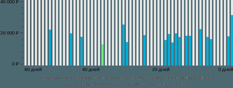 Динамика цен в зависимости от количества оставшихся дней до вылета из Риги на Родос