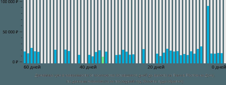Динамика цен в зависимости от количества оставшихся дней до вылета из Риги в Ростов-на-Дону