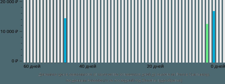 Динамика цен в зависимости от количества оставшихся дней до вылета из Риги в Сыктывкар