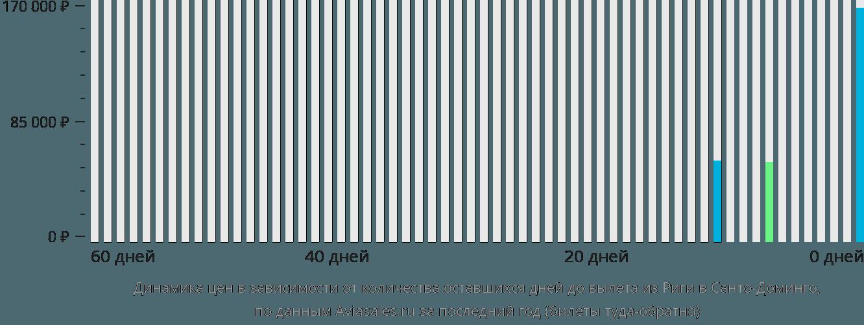Динамика цен в зависимости от количества оставшихся дней до вылета из Риги в Санто-Доминго