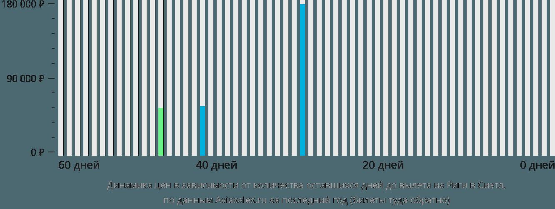 Динамика цен в зависимости от количества оставшихся дней до вылета из Риги в Сиэтл