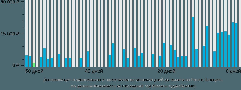 Динамика цен в зависимости от количества оставшихся дней до вылета из Риги в Швецию