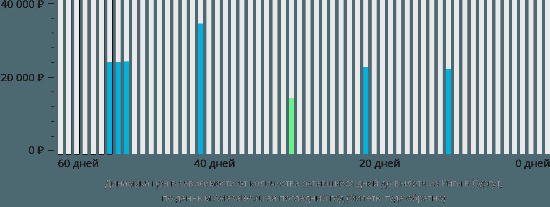 Динамика цен в зависимости от количества оставшихся дней до вылета из Риги в Сургут