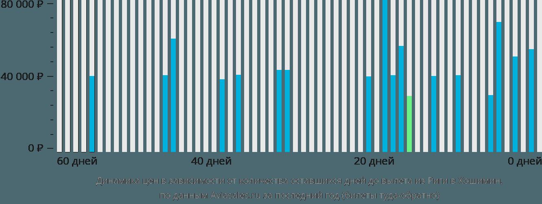 Динамика цен в зависимости от количества оставшихся дней до вылета из Риги в Хошимин