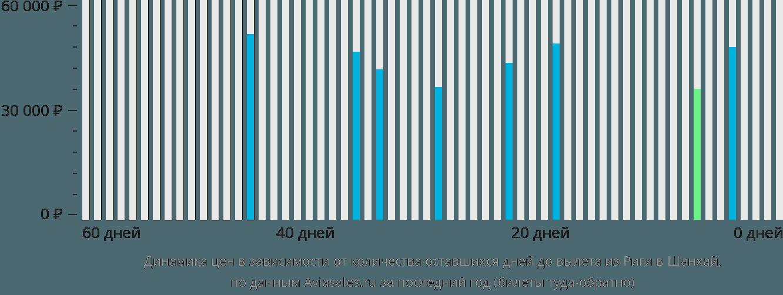 Динамика цен в зависимости от количества оставшихся дней до вылета из Риги в Шанхай