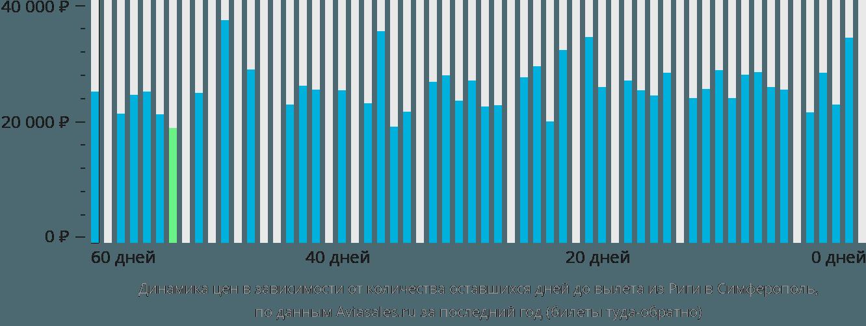 Динамика цен в зависимости от количества оставшихся дней до вылета из Риги в Симферополь