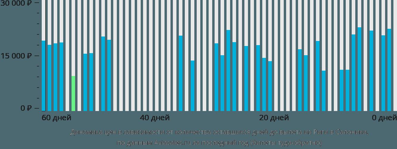 Динамика цен в зависимости от количества оставшихся дней до вылета из Риги в Салоники