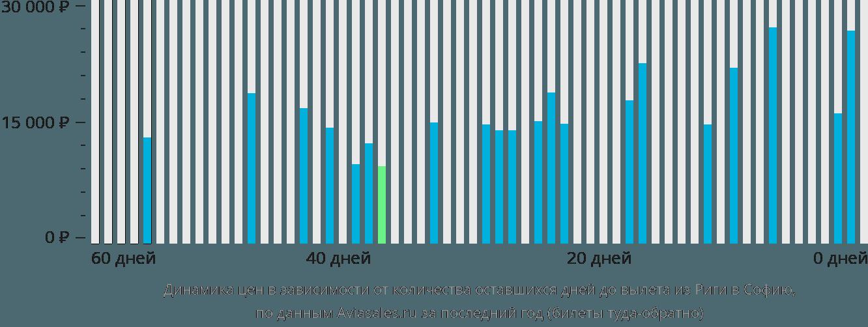 Динамика цен в зависимости от количества оставшихся дней до вылета из Риги в Софию