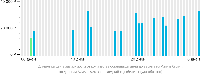Динамика цен в зависимости от количества оставшихся дней до вылета из Риги в Сплит