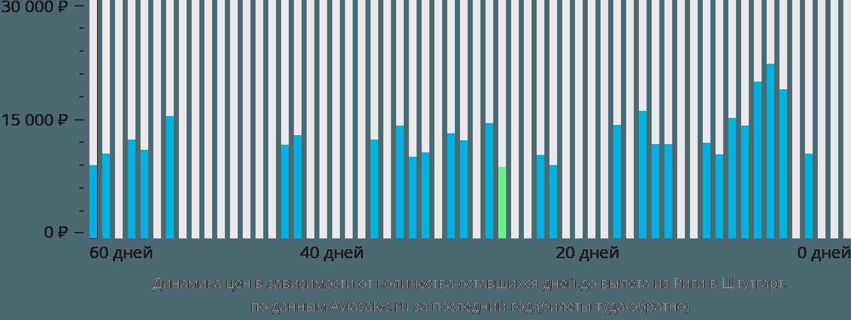 Динамика цен в зависимости от количества оставшихся дней до вылета из Риги в Штутгарт