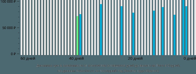 Динамика цен в зависимости от количества оставшихся дней до вылета из Риги в Сидней